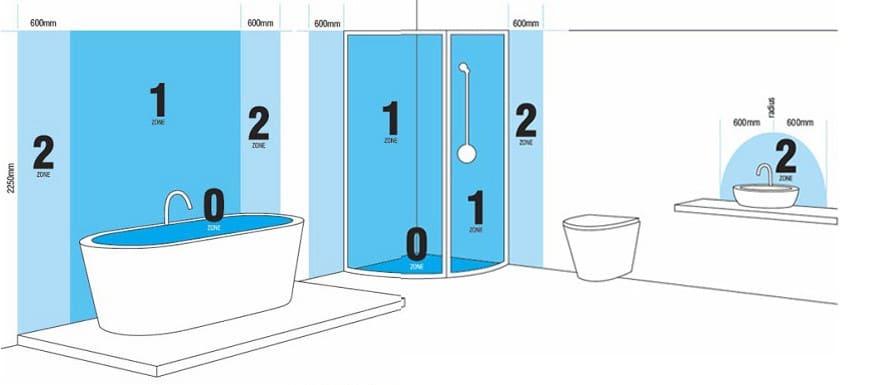 De verschillende vocht zones binnen de badkamer